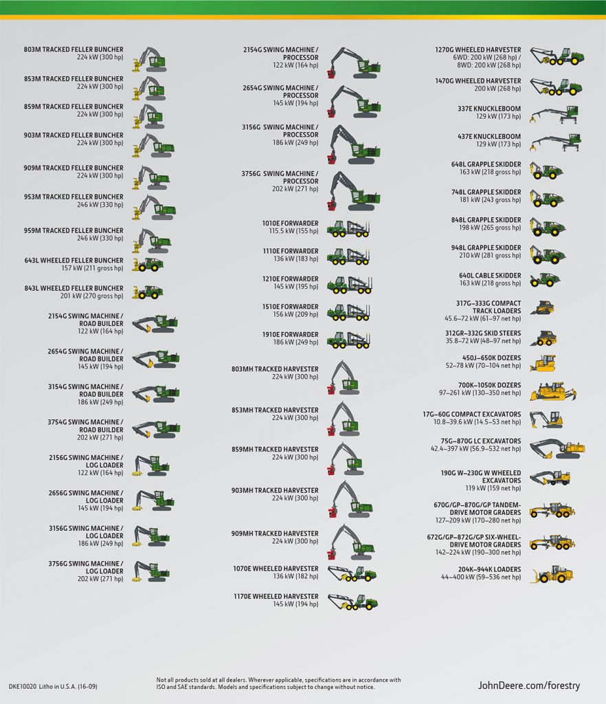 A listing of new John Deere forestry equipment.